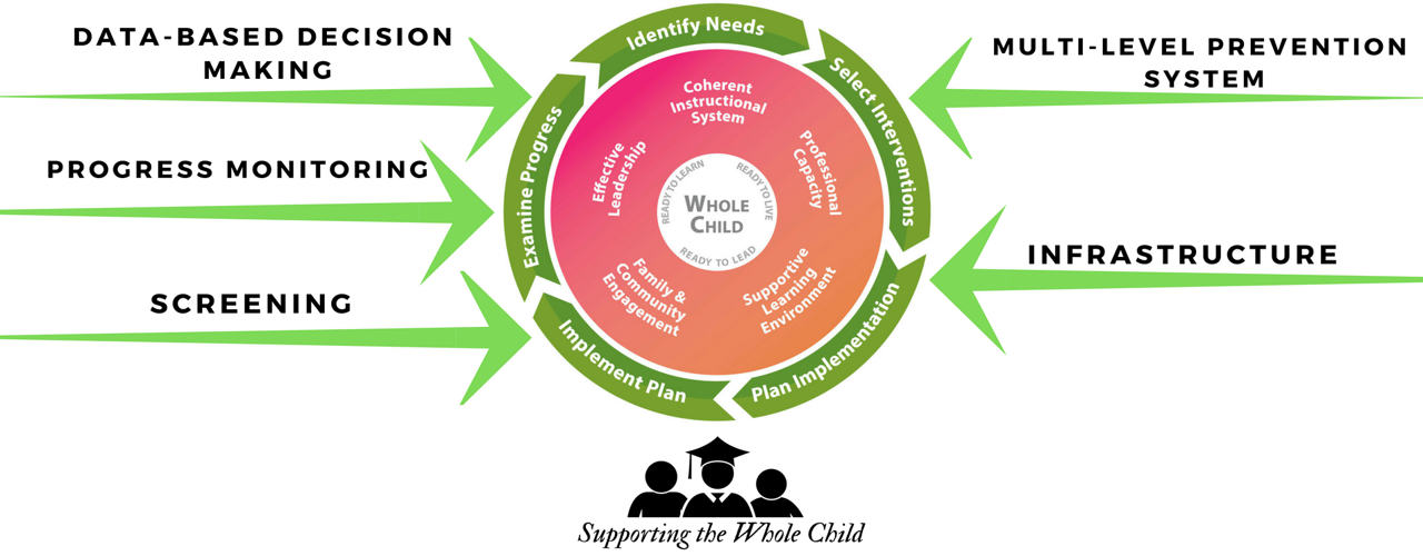 Georgia's Tiered System of Supports for Students